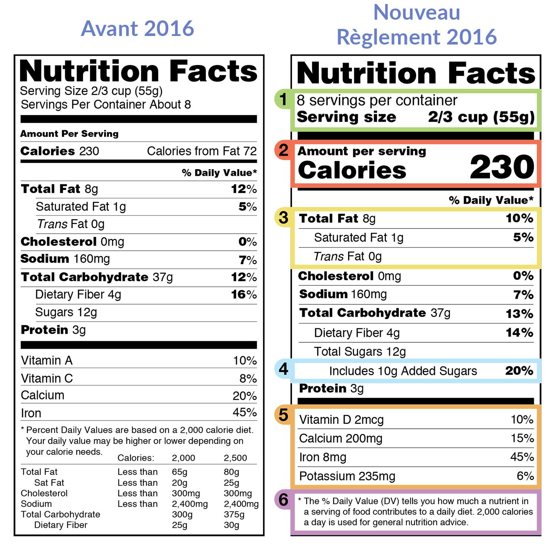 Etiquetage Alimentaire Etats Unis Et Canada Changements 2016 Aux Reglements Strateege Creative