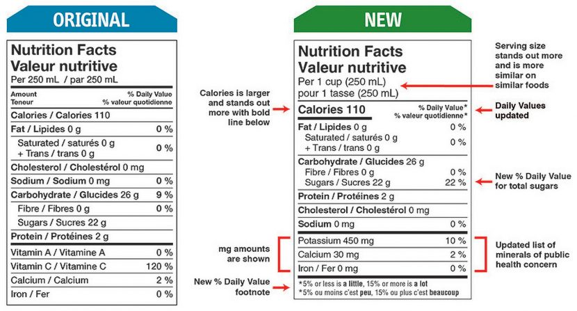 2016 new nutrition facts label-changes-Canada
