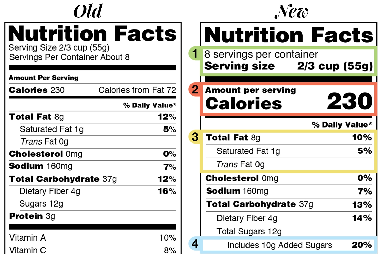 FDA-2016-Nutrition-Facts-Label-Key-Changes