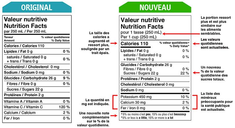 Changements étiquetage des aliments - Canada